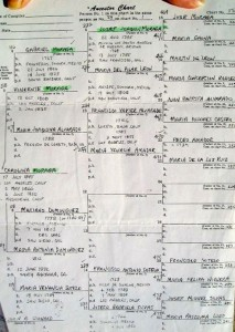 Image of the Jose Joaquin Moraga family tree courtesy of Jessica Velarde-Montes. The Velarde family is related to the San Francisco branch of the Moraga family living in Ventura County, California